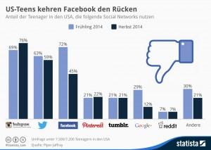 infografik_2806_Diese_Social_Networks_nutzen_US_Teenager_n