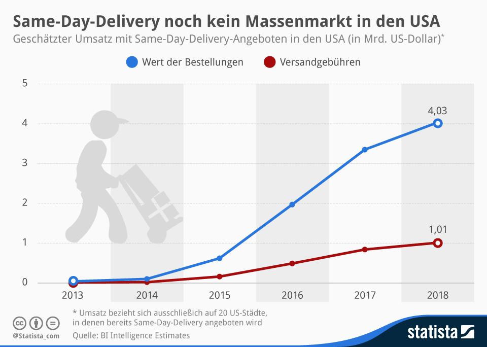 infografik_2863_geschaetzten_Umsatz_mit_Same_Day_Delivery_Angeboten_in_den_USA_n