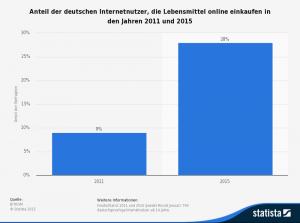 statistic_id202254_einkauf-von-lebensmitteln-im-internet-in-deutschland-2015