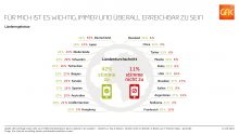 Erreichbarkeit im internationalen Vergleich, GFK Umfrage 2016